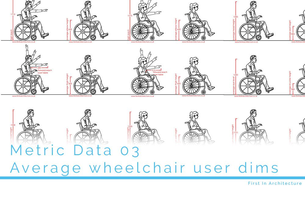 Metric Data 03 Wheelchair user dims FI