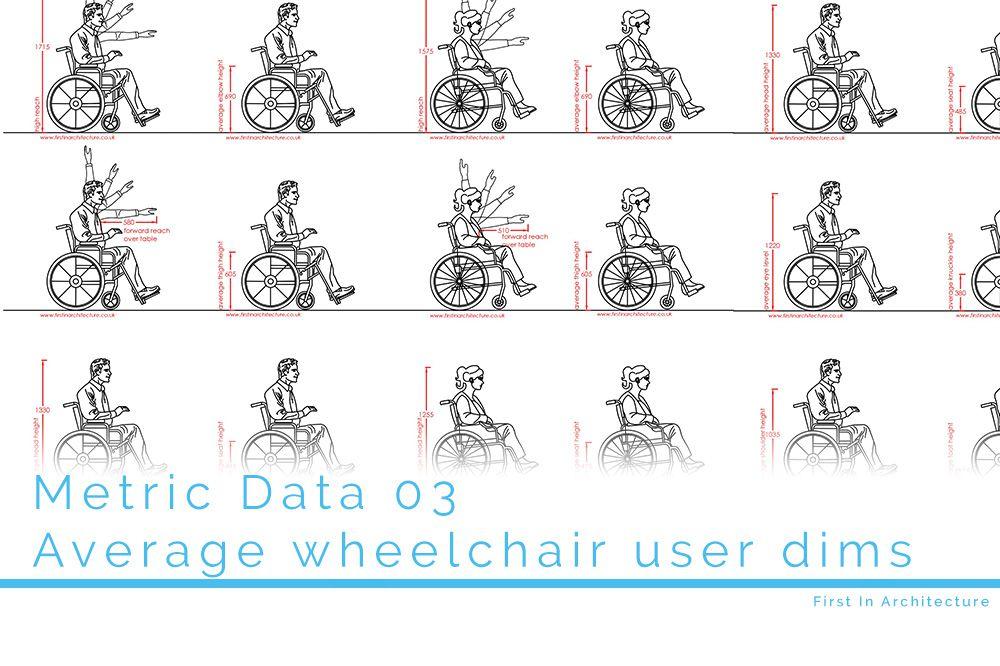 Metric Data 03 Wheelchair user dims FI