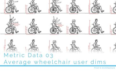 Metric Data 03 Average dimensions of wheelchair user