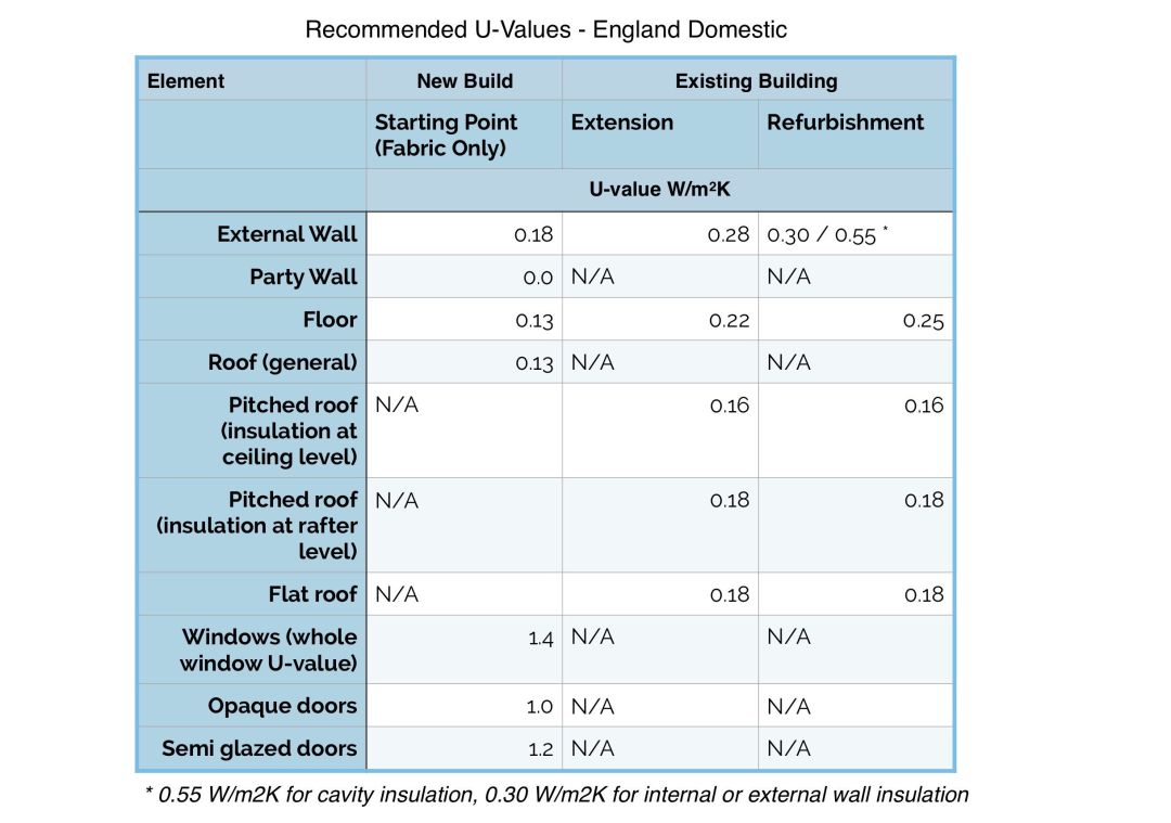 Recommended U-Values Domestic