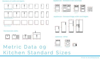 Metric Data 09 – Kitchen Standard Sizes