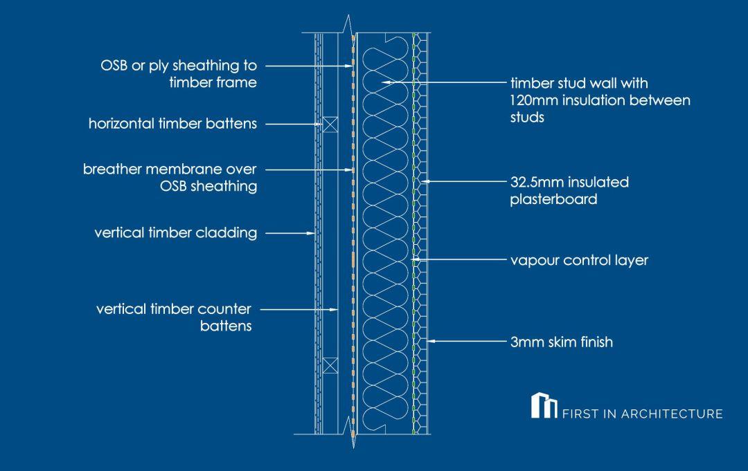 Vertical Timber Cladding Detail TW5