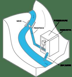 run of river or diversion facilities [ 1440 x 1440 Pixel ]