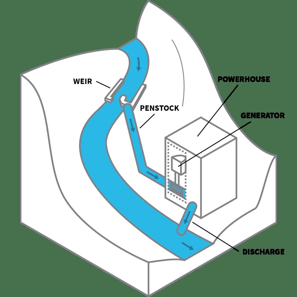 medium resolution of run of river or diversion facilities