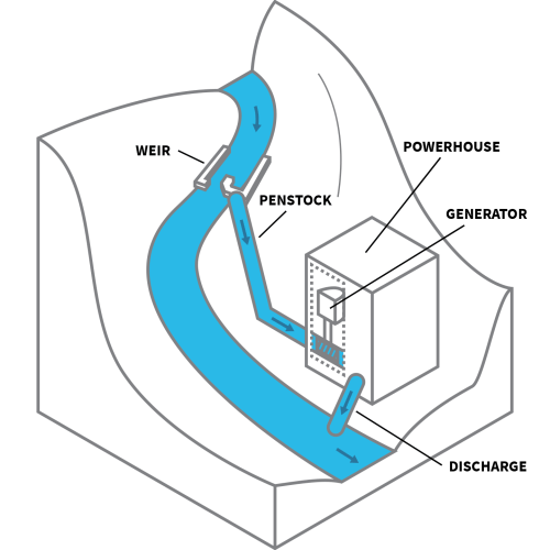 small resolution of run of river or diversion facilities