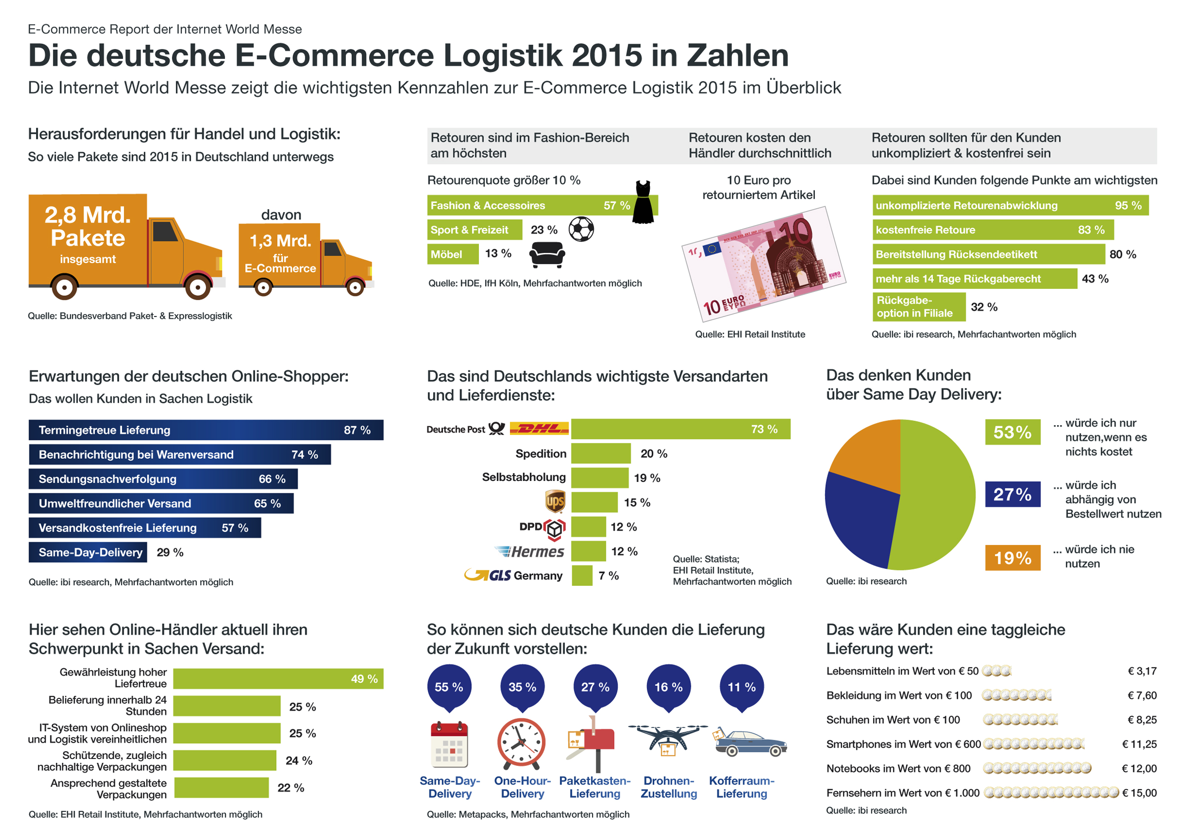 Infografik_Der deutsche Online-Versand 2015 in Zahlen_Copyright Internet World Messe