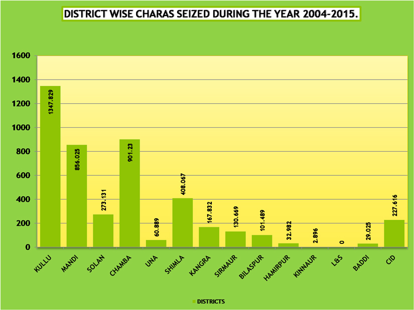 District wise quantity of hash seized from 2004-15 (HP)