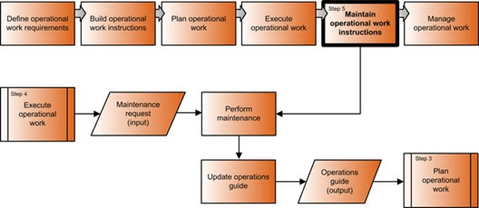 Maintain Operational Work Instructions