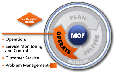 MOF-Problem-Management-SMF