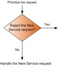 Filter the new service request
