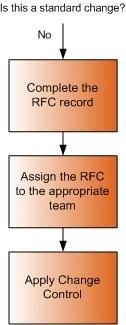 Handling a non-standard change Service Request