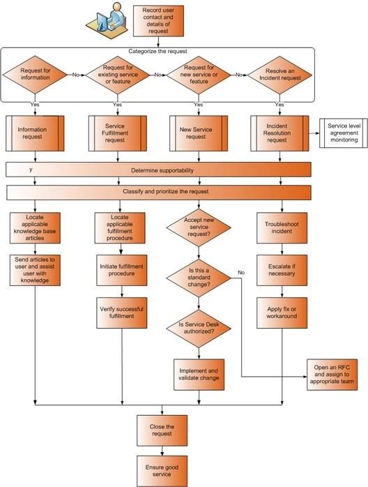 Customer Service Process Flow