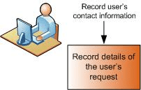 Record Details of the Users Request
