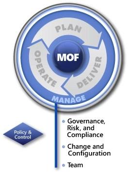 MOF-Manage-Layer