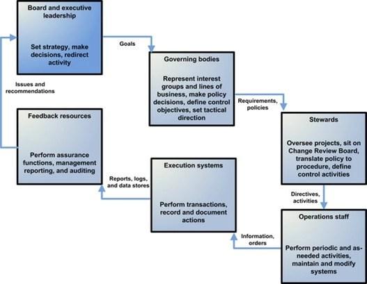 The-governance-environemnt