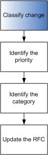Classify-the-change