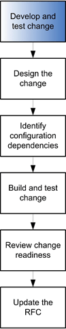 Develop-and-test-the-change