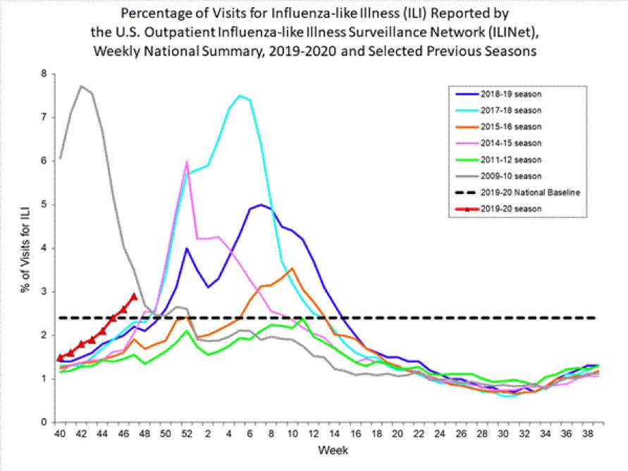 Influenza (FLU) Update for Week Ending 11-30-19 - FirstWatch