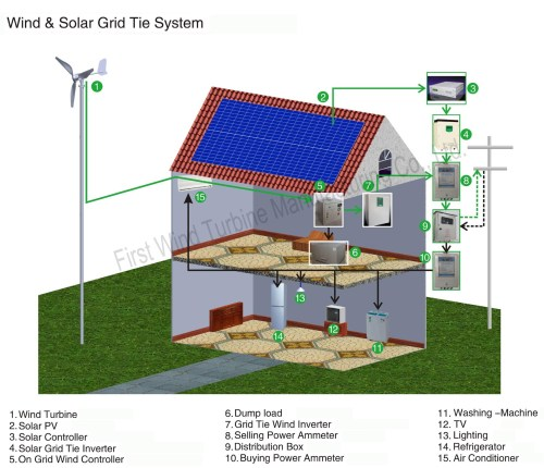 small resolution of the company may also limit the electrical capacity of the wind turbine that may be connected to a particular distribution line depending on the loading of