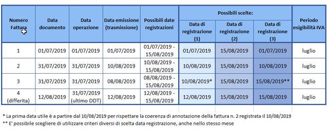 Registrazione contabile delle fatture emesse