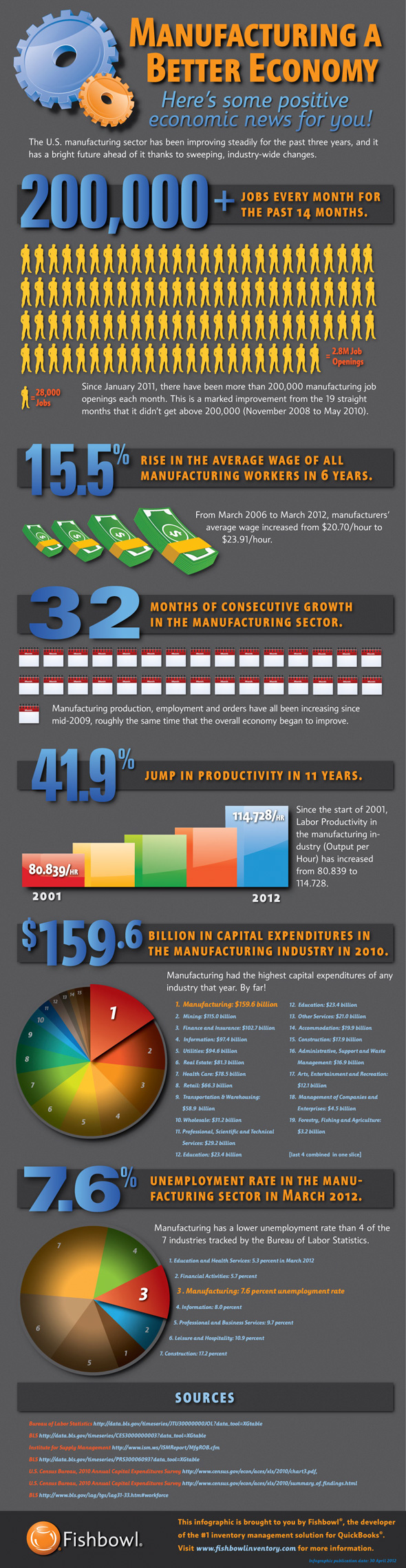 Manufacturing infographic, Fishbowl Blog