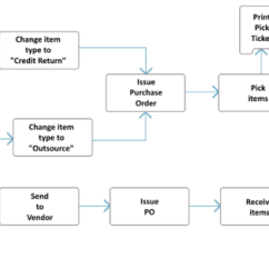 Purchasing Cycle Diagram Pictures Of The Nervous System Purchase Order - Fishbowl
