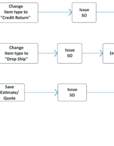 So flow chart processg also sales order fishbowl rh fishbowlinventory