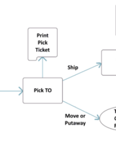 To flow chart processg also transfer order fishbowl rh fishbowlinventory