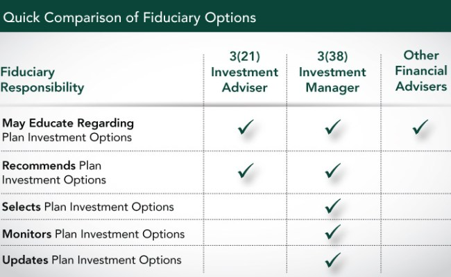 Fi 401 K Solutions Fiduciary Risk