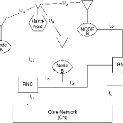 Umts Network Architecture Diagram 2005 Chevy Silverado Wiring Of A Management