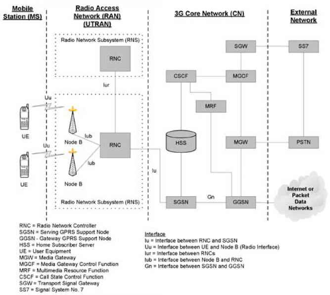 umts network architecture diagram pollak 7 way trailer connector wiring wireless networks utran s protocol stack presented in figure 11 5 consists of the physical layer 1 data