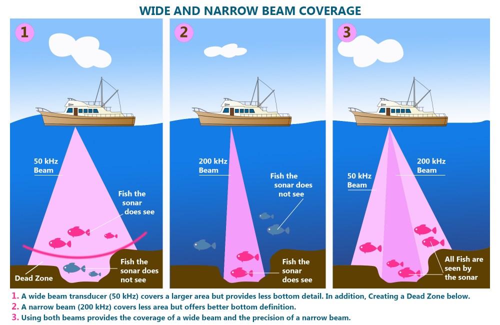 medium resolution of fishfinders