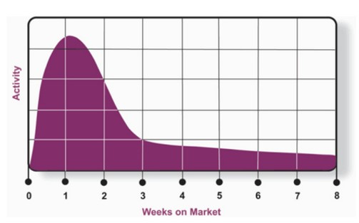 Sell your FishHawk Ranch Home Weeks on Market Chart