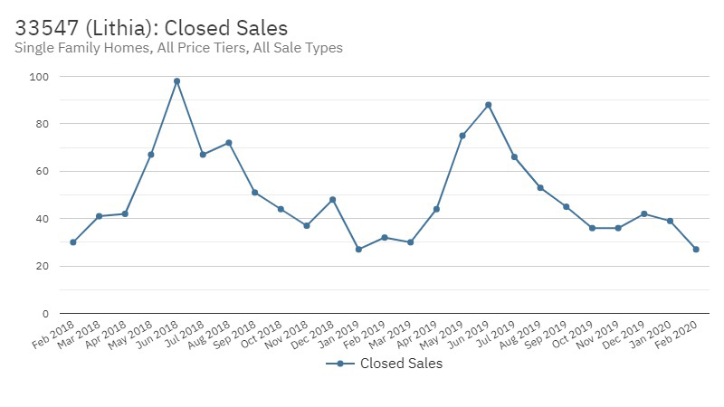 FishHawk Real Estate Market Stats March 2020 - Closed Sales
