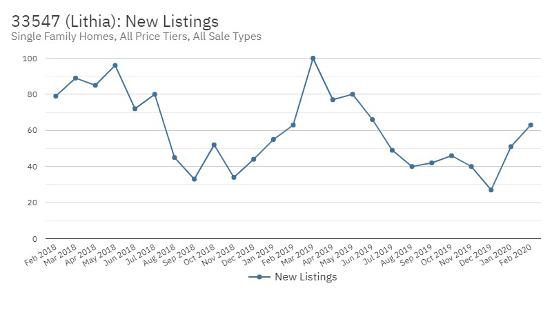 FishHawk Real Estate Market Stats March 2020 - New Listings