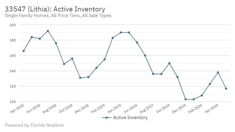 FishHawk Real Estate Market Report | June 2020 Active Inventory Lithia FL