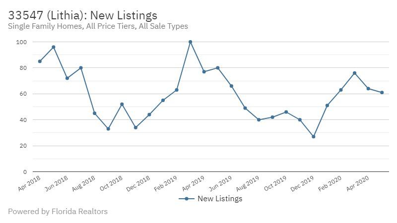 FishHawk Real Estate Market Report | June 2020 New Listings Lithia FL
