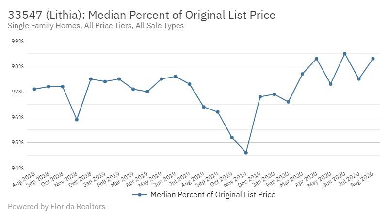 Fishhawk Real Estate Market Stats Median Percent of Original List Price October 2020