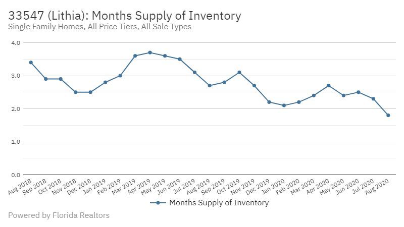 Fishhawk Real Estate Market Stats Months Supply of Homes October 2020