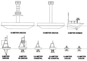 Offshore Buoy Weather Data at FishingNC: NC Offshore Buoys