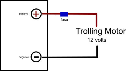 A Trolling Motor purchase is made simple when all the