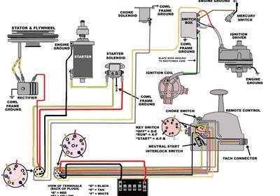 Chris Craft Tachometer Wiring Diagram 1974 Mercury 500 5o Hp Wiring