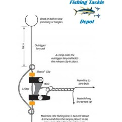 How To Rig Outriggers Diagram Gm3vlb Mini Delta Tigress Outrigger Clips