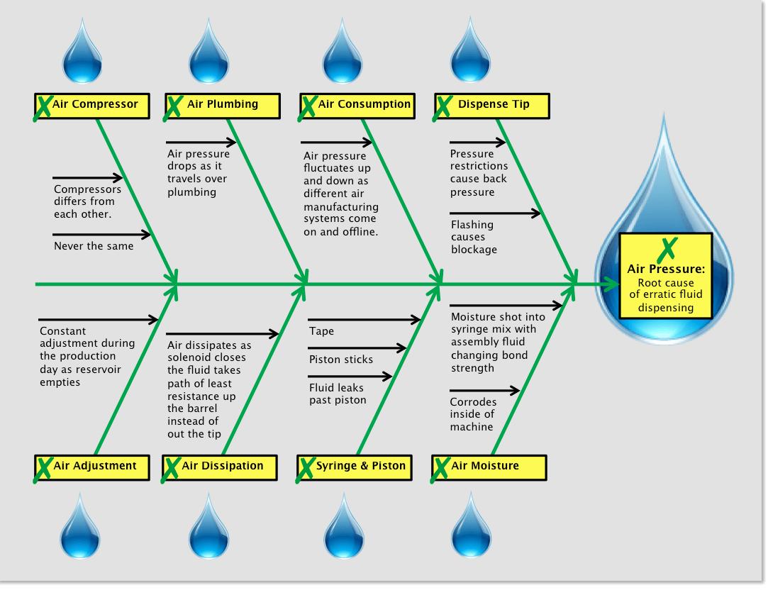 root cause analysis fishbone diagram example 7 pin caravan plug wiring asp net sample project s download free runebrand