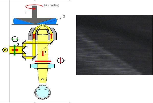 Couette Geometry Rheometer