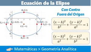 Ecuación de la Elipse con Centro fuera del Origen