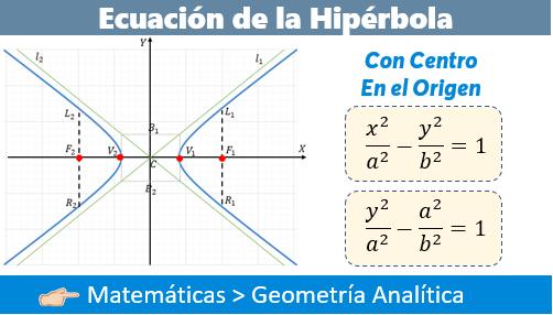 Hipérbola con Centro en el Origen