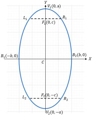 Elipse Vertical con Centro en el Origen