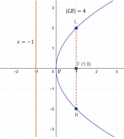 Parábola vértice en el origen