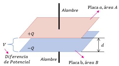 Capacitor o Condensador de placas paralelas